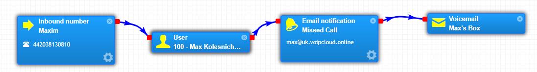 PBX Email Notification Configuration – Knowledge base centre